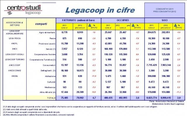 Legacoop-in-cifre-2012